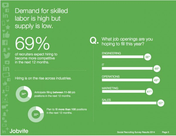 Demand for skilled labor
