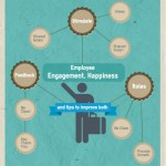 Employee Engagement, Happiness and Tips to Improve Both